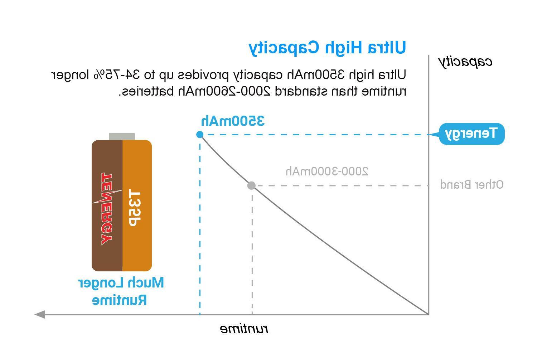 Tenergy 2PCS T35P 3.6V 3500mAh 8A 18650 Li-ion Batteries w/ PCB