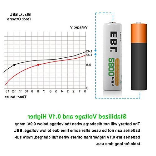 EBL Batteries Capacity AA Battery